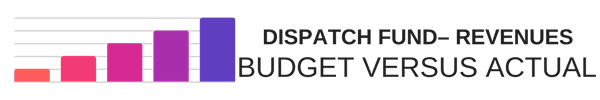 Dispatch Fund - Revenues Budget Versus Actual